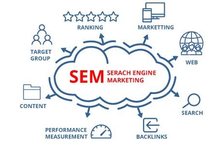 Search Engine Marketing Agency